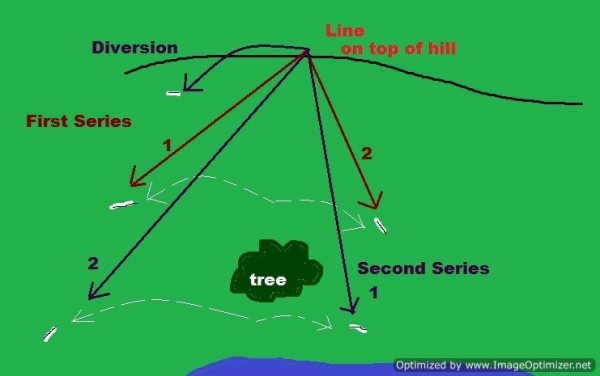 Both Doubles Are Shown On This Diagram And We Threw A Diversion On The Second Series